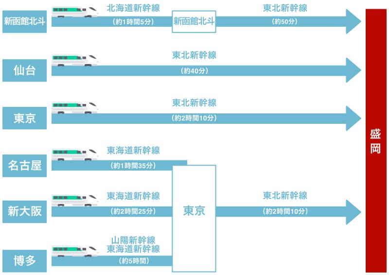 新幹線のアクセスルート