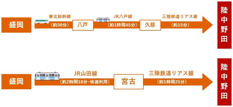 鉄道のアクセスルート
